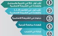 إفتتاح التسجيل بأكاديمية العلوم الشرعية – كفر برا