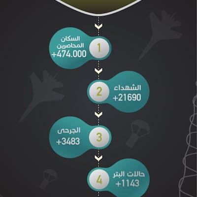 بيانات احصائية لمؤسسة خيرية