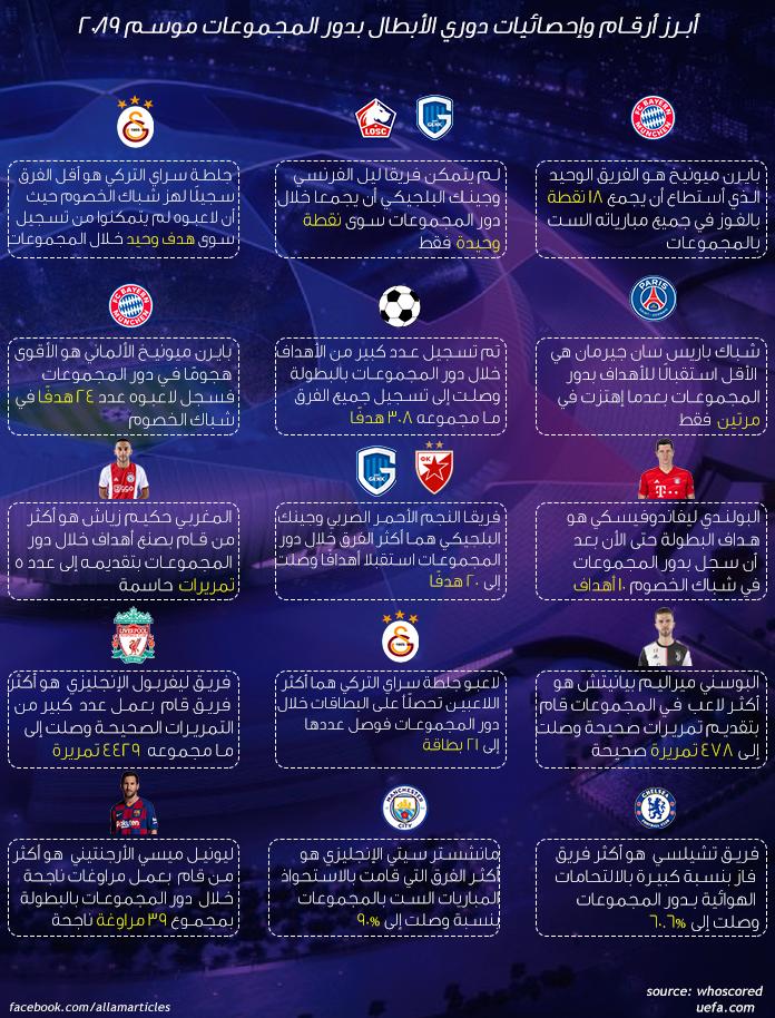 إنفوجرافيك دوري أبطال أوروبا 2020/2019